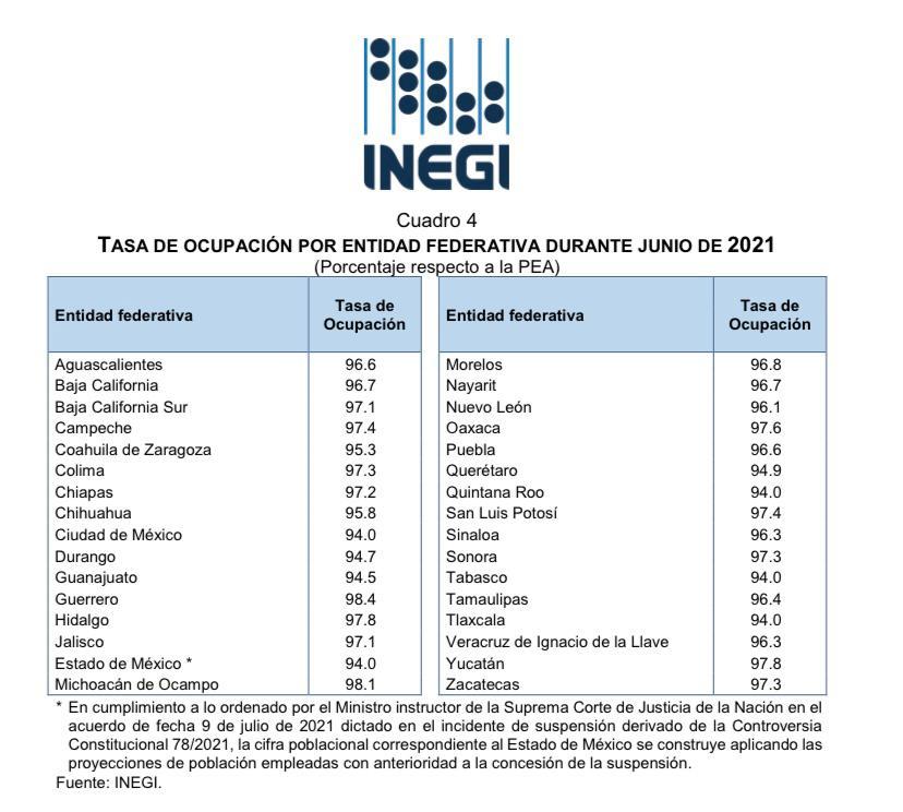 Querétaro fue lugar 25 en ocupación durante junio, según el INEGI