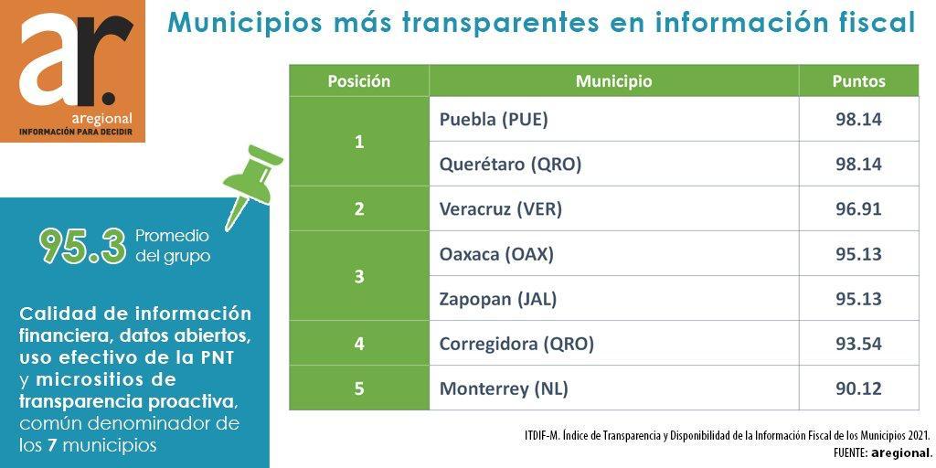 Municipio de Querétaro es primer lugar nacional en transparencia financiera: ARegional